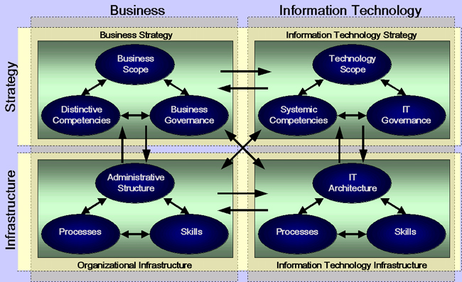 stragic information system assingment Geographic information systems assignment help: a geographic information system (gis) is a system designed to capture, store, manipulate, analyze, manage, and present all types of geographical data.